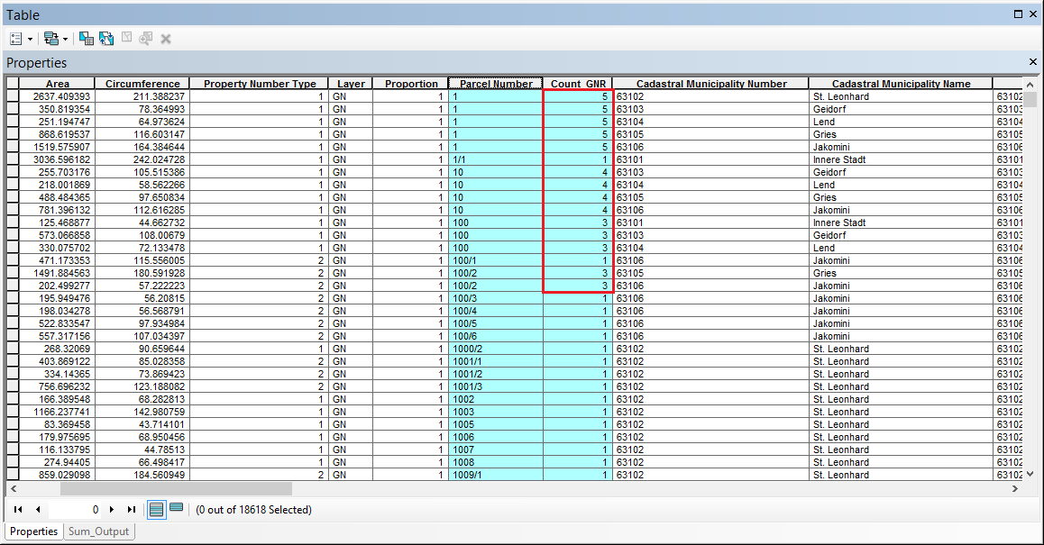 Attribute table for identification of duplicate field values
