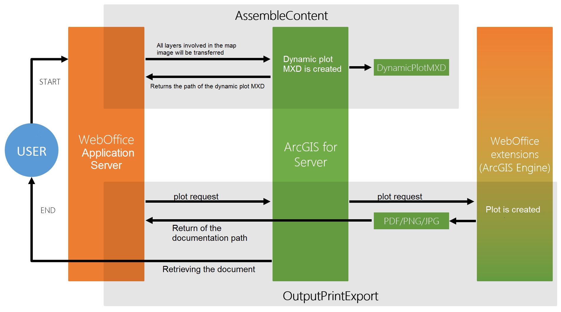 graphic representation of the print process